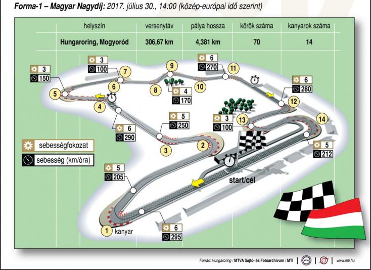 Magyar Nagydíj - Ricciardo és Verstappen is dobogót akar